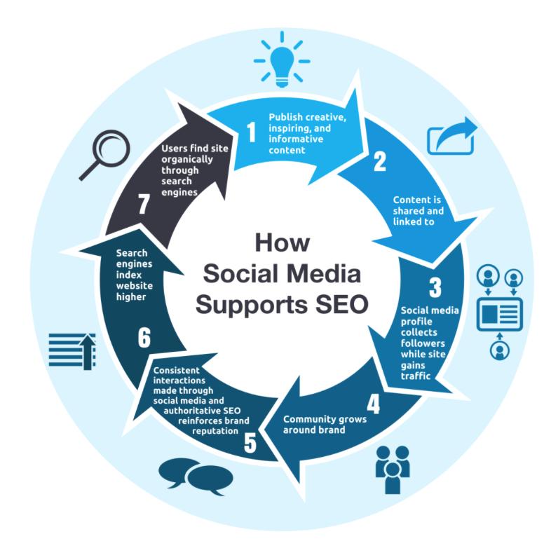 Πως τα social media επιδρούν στο CEO